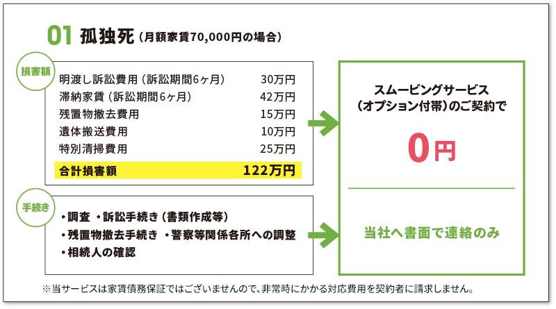 01孤独死(月額家賃70,000円の場合)